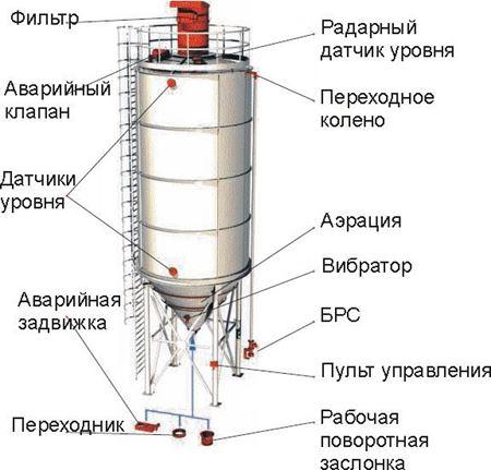 Изображение для категории Комплектующие для бетонных станций